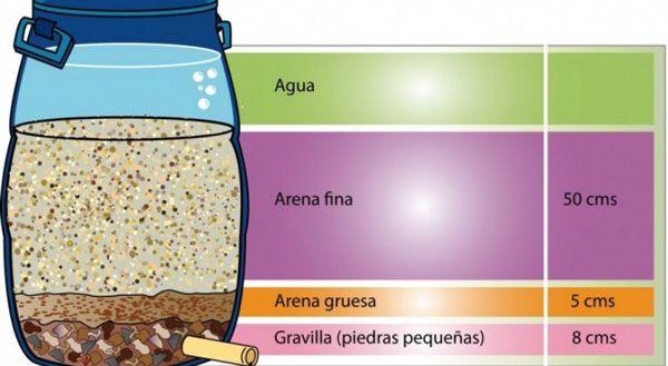 Filtros lentos de arena: una alternativa de depuración de agua en pequeñas comunidades (iagua)
