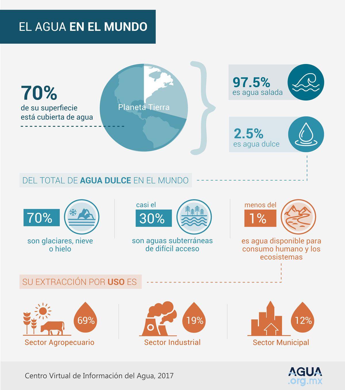 El agua en el mundo (infografía)