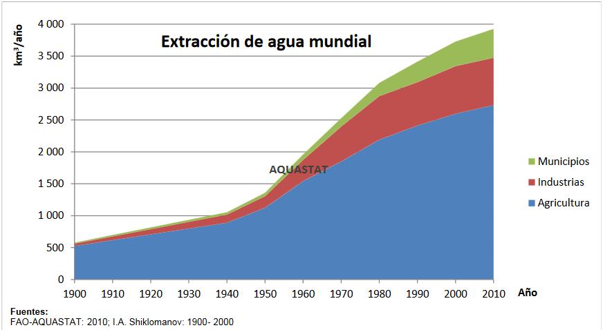 Agua En El Planeta Aguaorgmx