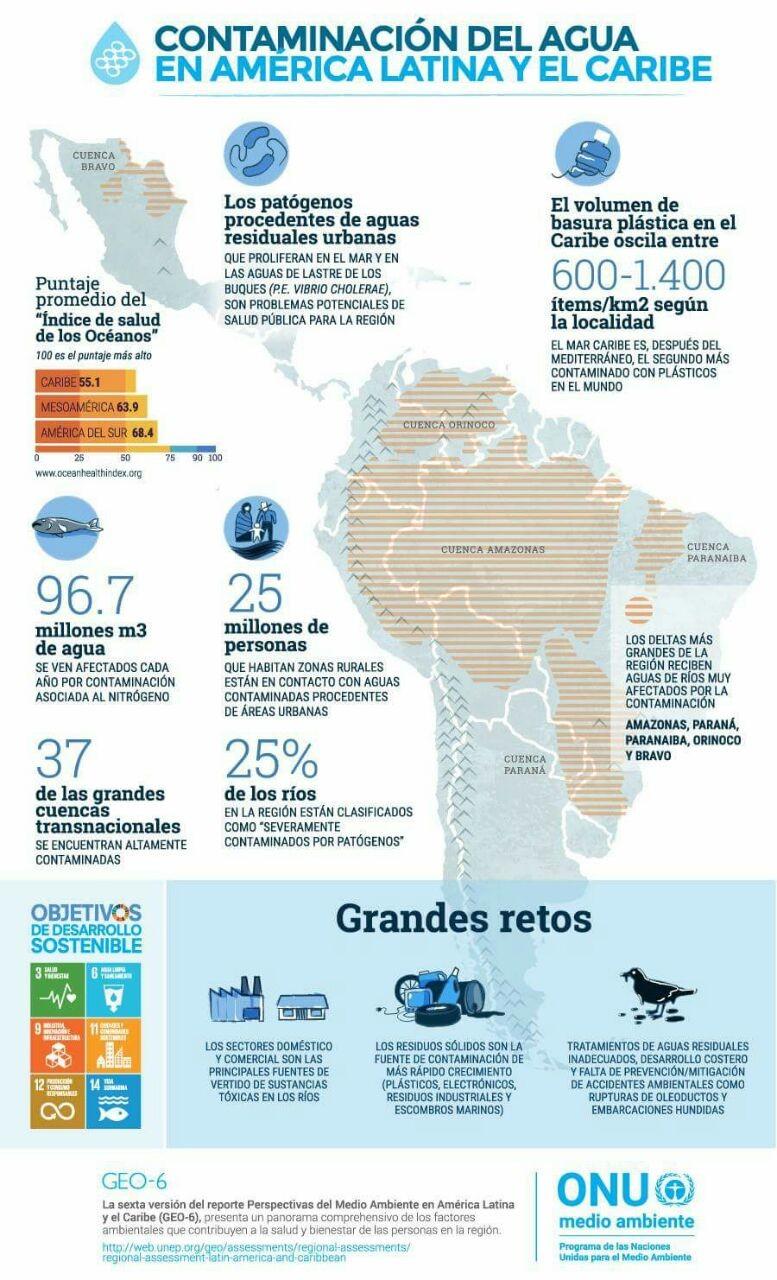 Contaminación del agua en América Latina y el Caribe (infografía)