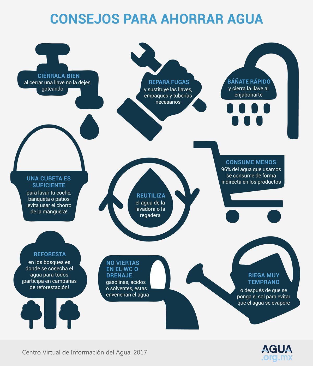 Sustentabilidad for Metodos para ahorrar agua