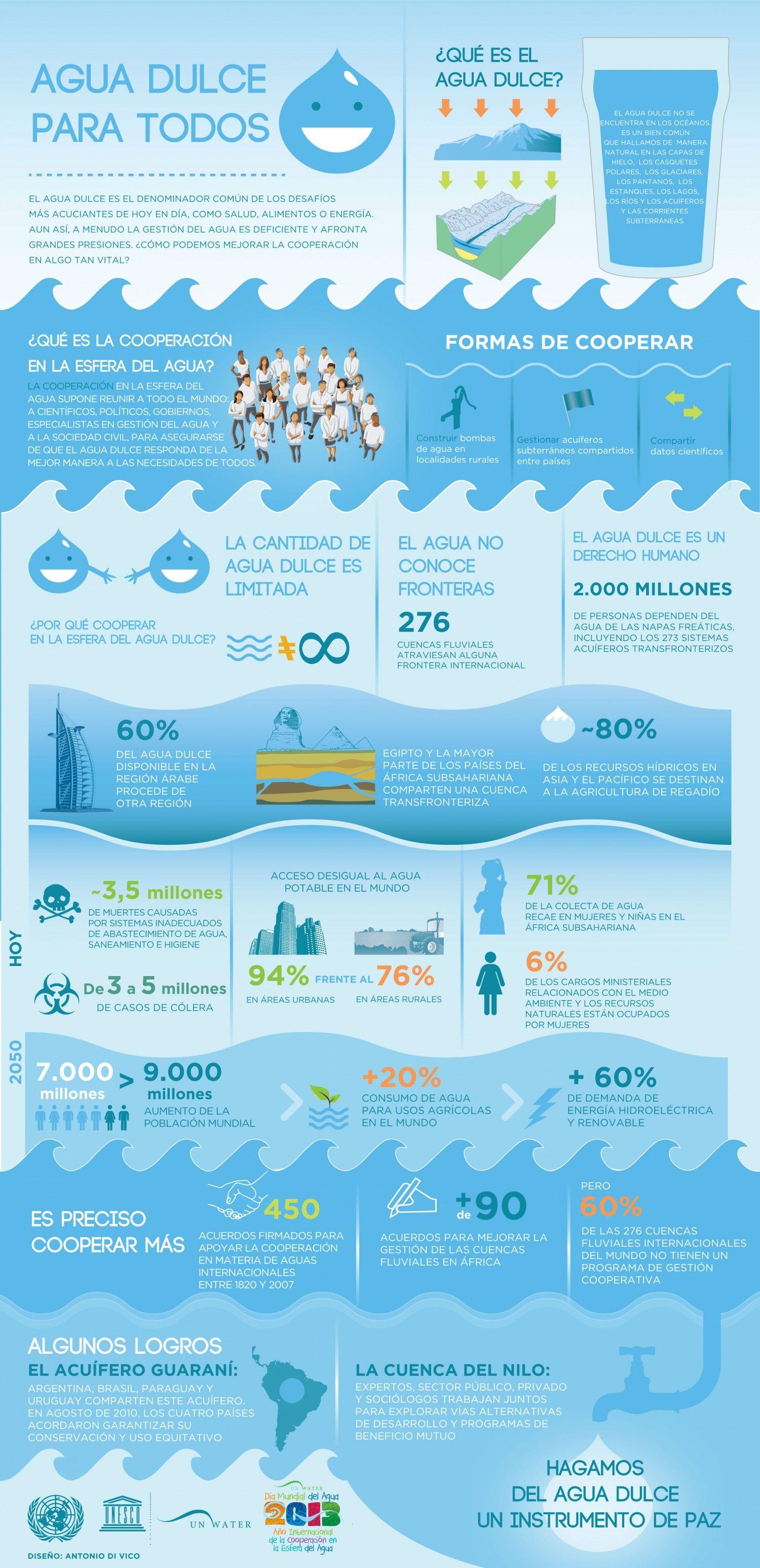 Agua dulce para todos (infografía)