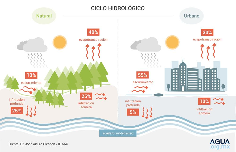 Ciclo hidrológico natural y urbano
