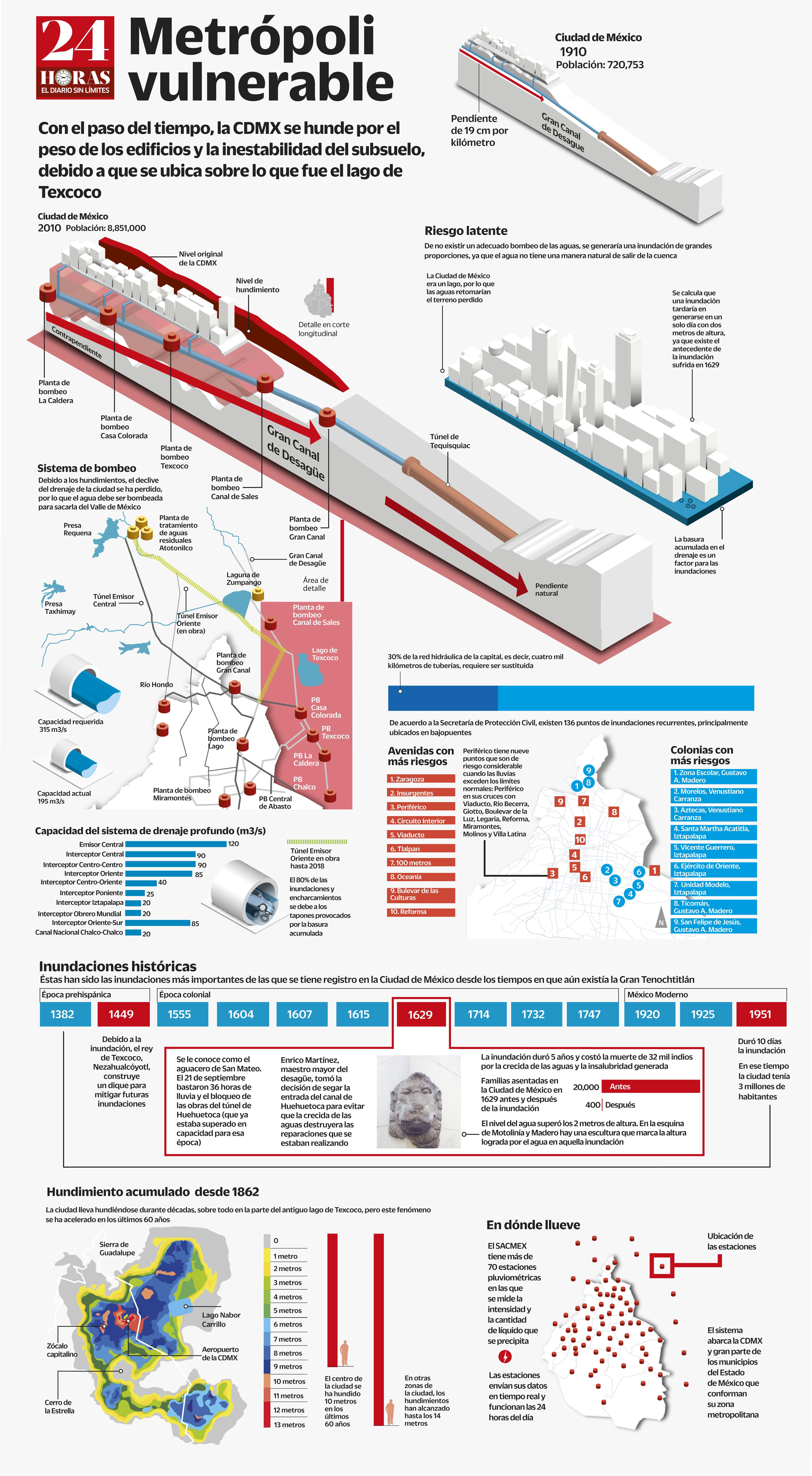 Metrópoli vulnerable (infografía)