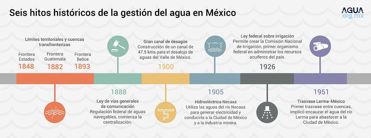 Seis hitos históricos de la gestión del agua en México (infografía)