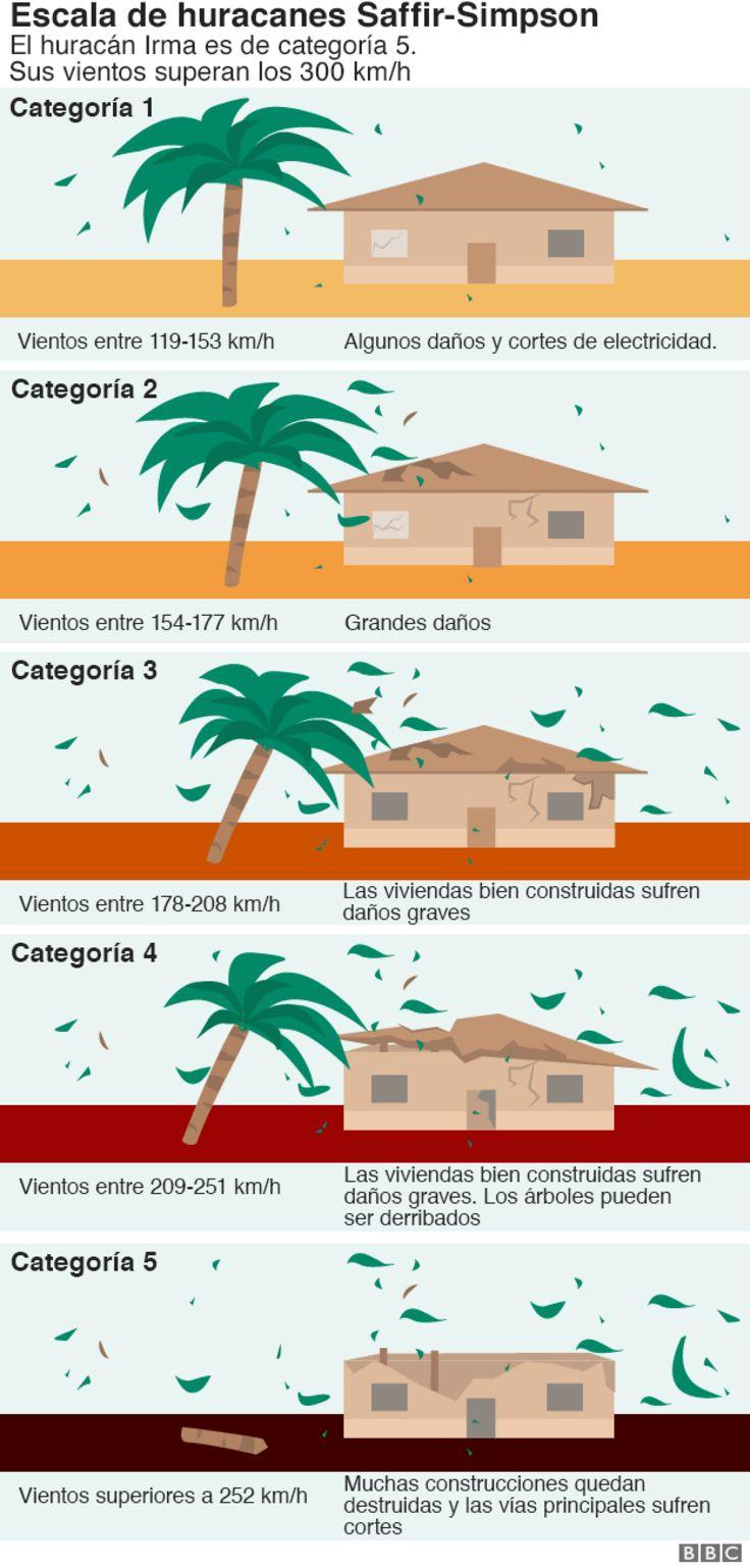 Escala Saffir-Simpson (infografía)
