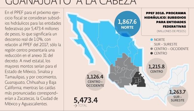 Menos subsidios hidráulicos para las entidades del país