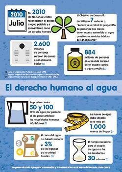 El derecho humano al agua (infografía)