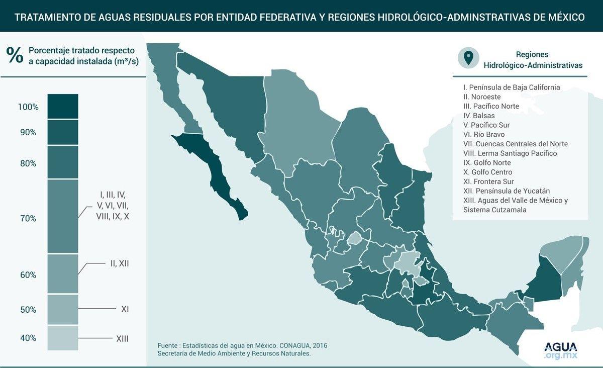 Tratamiento de aguas residuales por entidad federativa y regiones hidrológico-administrativas de México