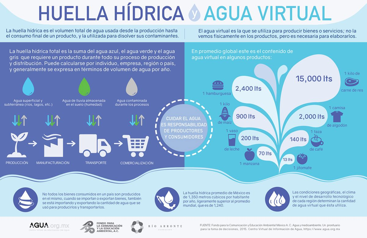 Para entender la huella hídrica y el agua virtual