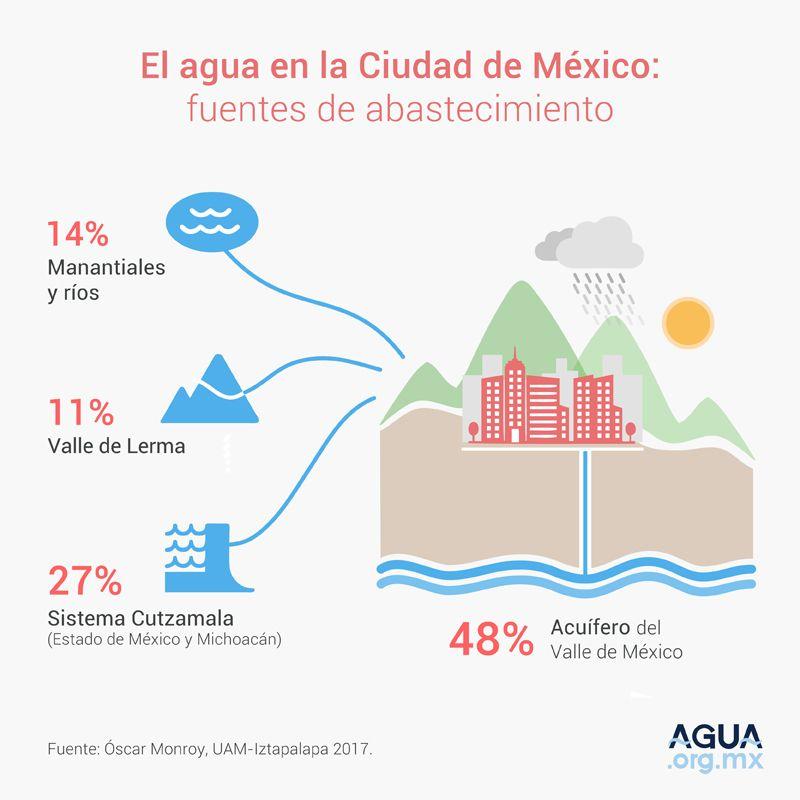 El agua en la Ciudad de México: Abastecimiento