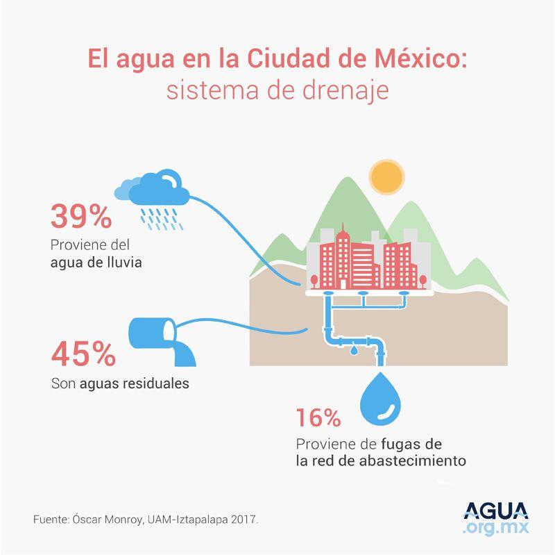 El agua de la Ciudad de México: sistema de drenaje