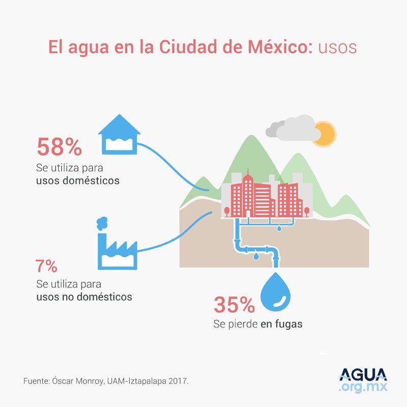 El agua en la Ciudad de México: Usos