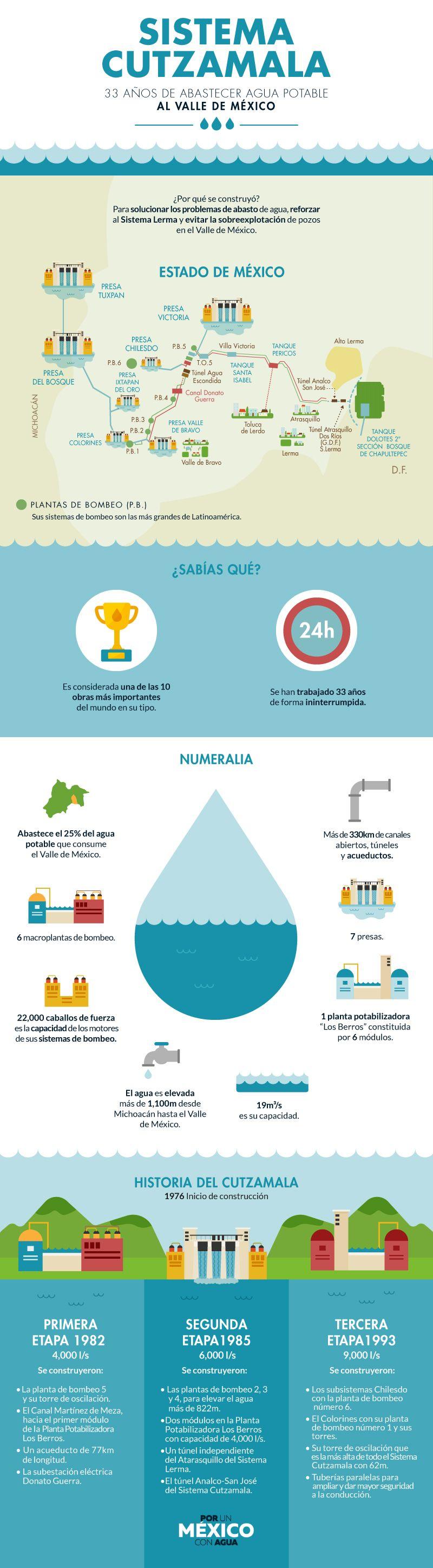 Sistema Cutzamala: 33 años de abastecer agua potable al valle de México