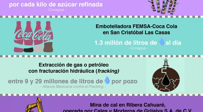 Empresas extraen millones de litros de agua de los territorios indígenas de Chiapas (Breaking)