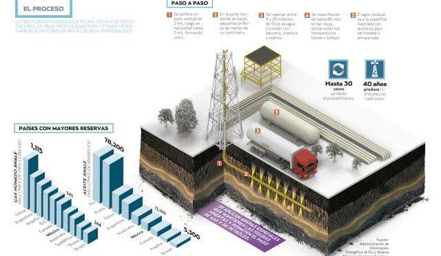 CdMx: Debaten por el fracking (El Heraldo de México)