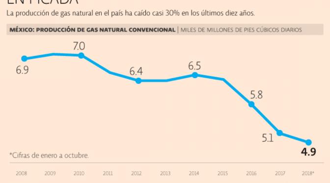 Sin fracking, México dependerá de su gas convencional (El Economista)