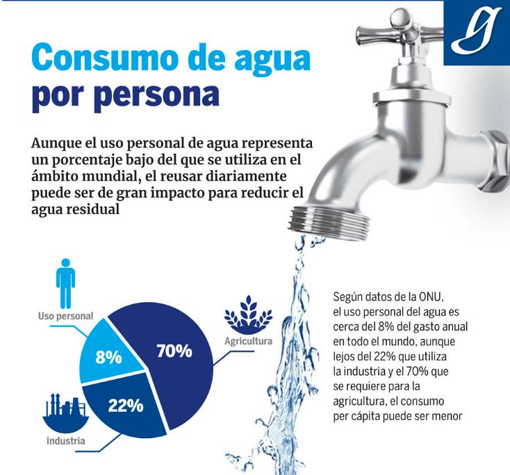 Consumo personal del agua (Infografía)