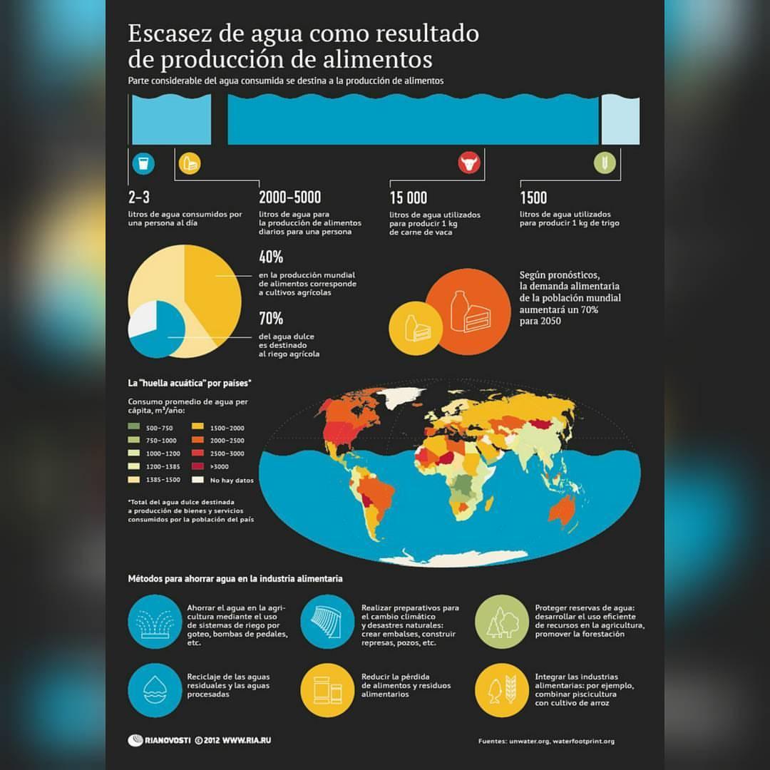Escasez de agua como resultado de producción de alimentos (Infografía)