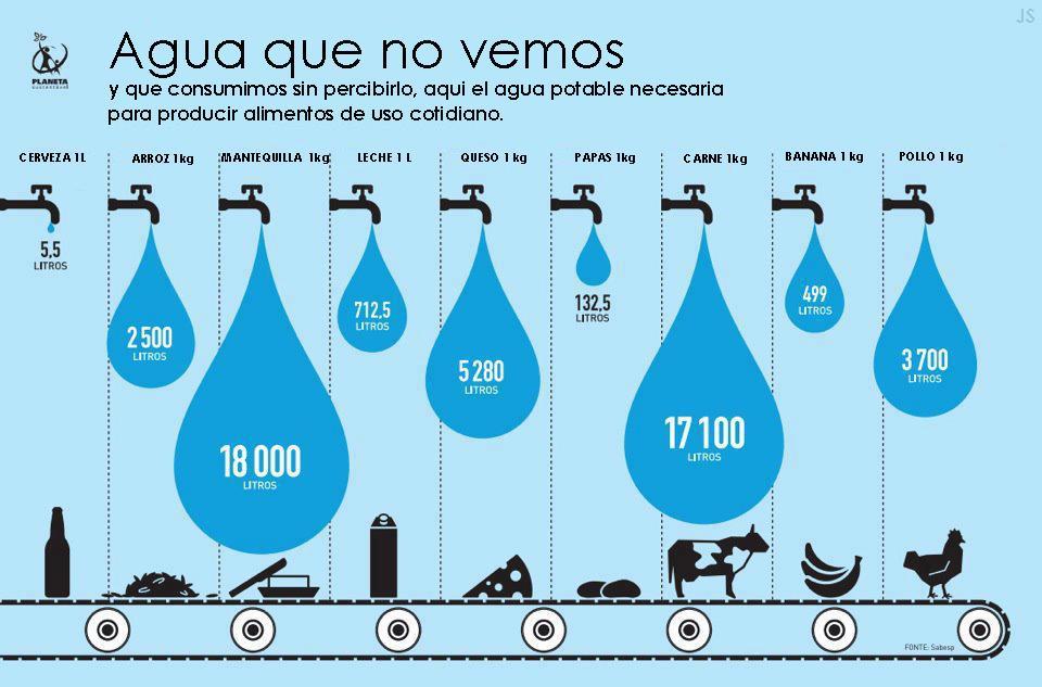 Agua que no vemos (Infografía)