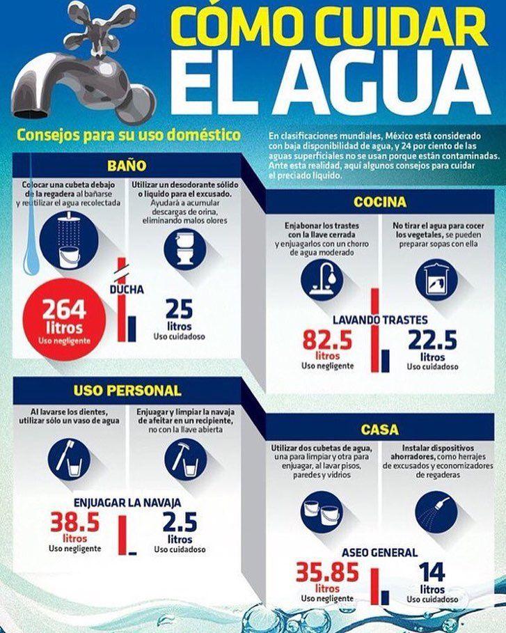 Cómo cuidar el agua: consejos para uso doméstico (Infografía)