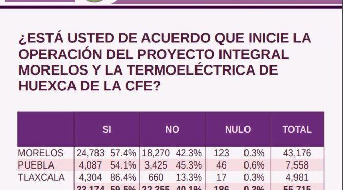 Morelos: Pueblos rechazan resultado de consulta de termoeléctrica; piden a AMLO respetar el 'no' (Milenio)