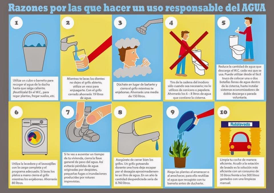 Razones por las que hacer un uso responsable del agua (Infografía)