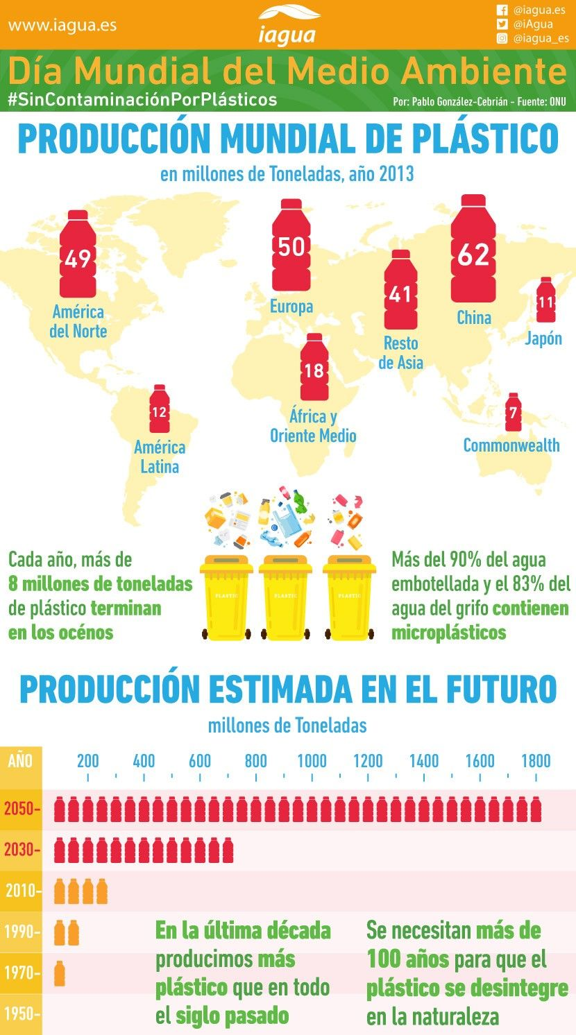 Día Mundial del Medio Ambiente: Producción mundial de plástico (Infografía)