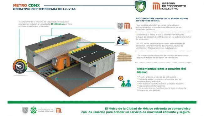Alcaldías de CDMX y Metro buscan atender zonas vulnerables en temporada de lluvias (El Universal)