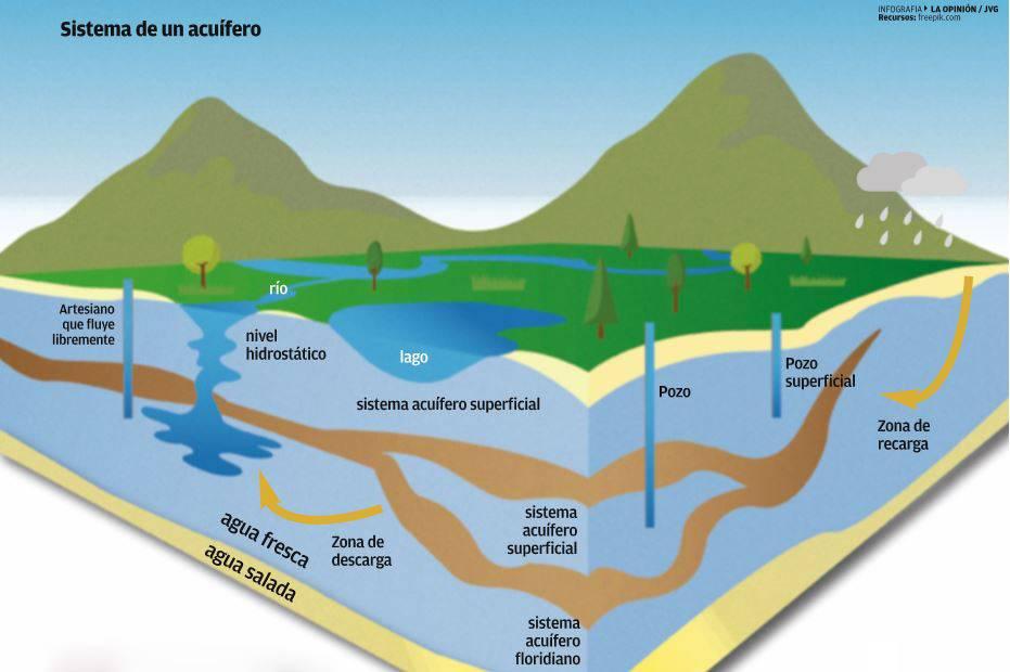 La CDMX se hunde sobre los acuíferos que ha secado (Vídeo)