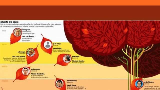 Chihuahua: Este año van 13 activistas del medio ambiente y defensores asesinados (La Crónica)