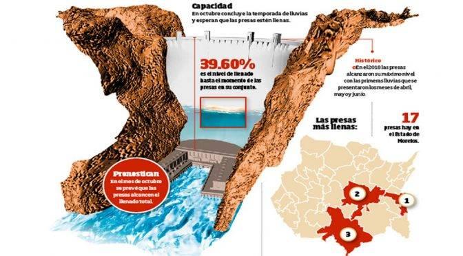 Morelos: Están al 40% de su capacidad las presas (Diario de Morelos)