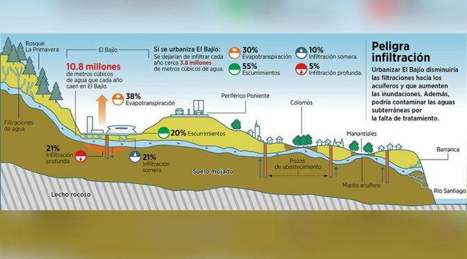 Guadalajara: Advierten riesgos por urbanizar El Bajío (Mural)