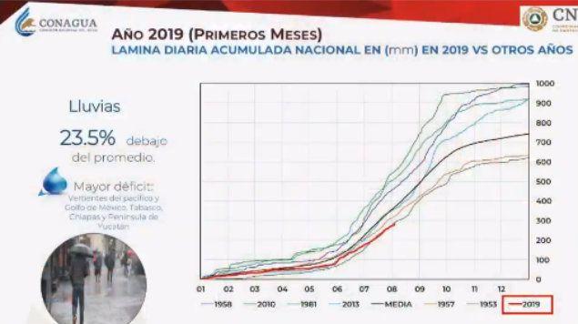 México: Por falta de lluvia, país vive sequía moderada: Conagua (Radio Fórmula)