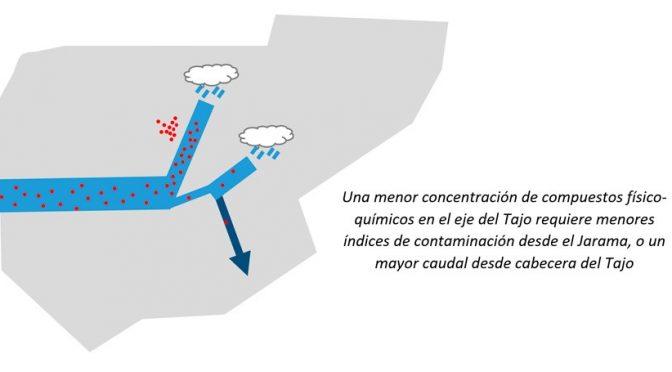 Madrid: Cómo las depuradoras y el Trasvase Tajo-Segura afectan a la calidad del agua del Tajo (iagua)