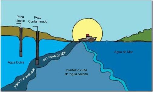 Estudio de la cuña salina: río Pánuco, México