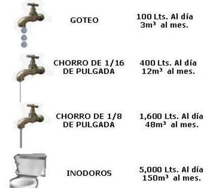 CDMX: Problemática del agua (Revista UNAM)