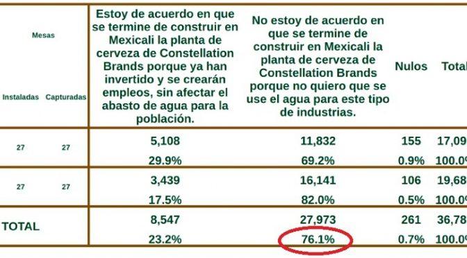 Mexicali: 76% rechaza agua para cervecera Constellation Brands (Regeneración)