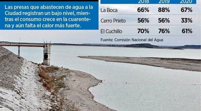 Nuevo León: Dispara Covid 30% consumo de agua (El Norte)