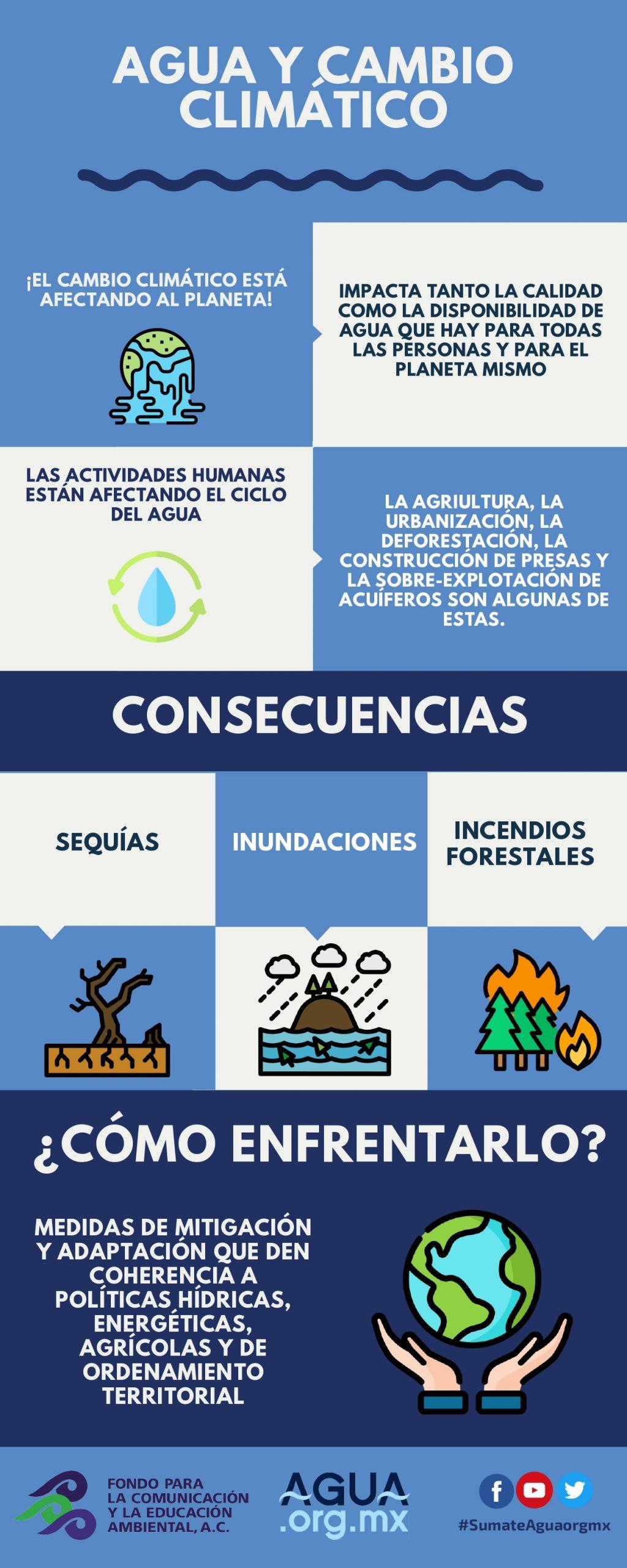 Agua y cambio climático (Infografía)