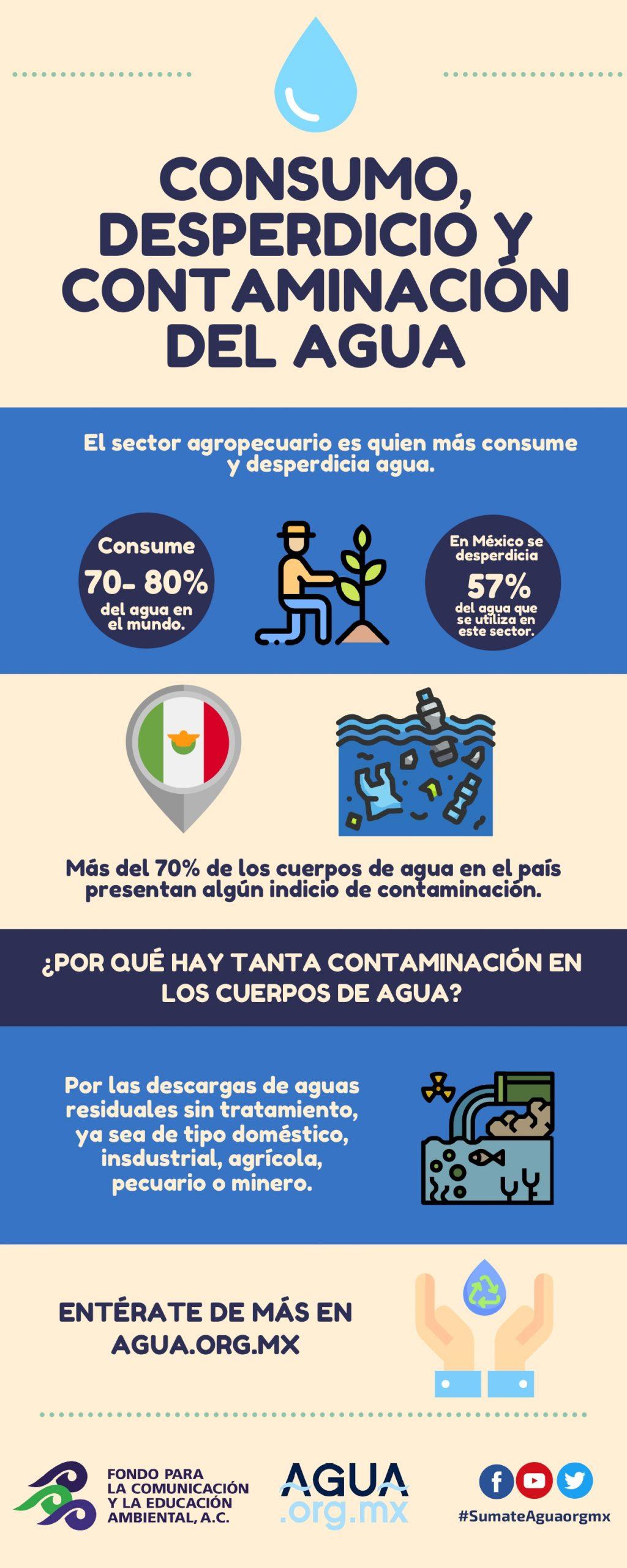 Consumo, desperdicio y contaminación del agua (infografía)