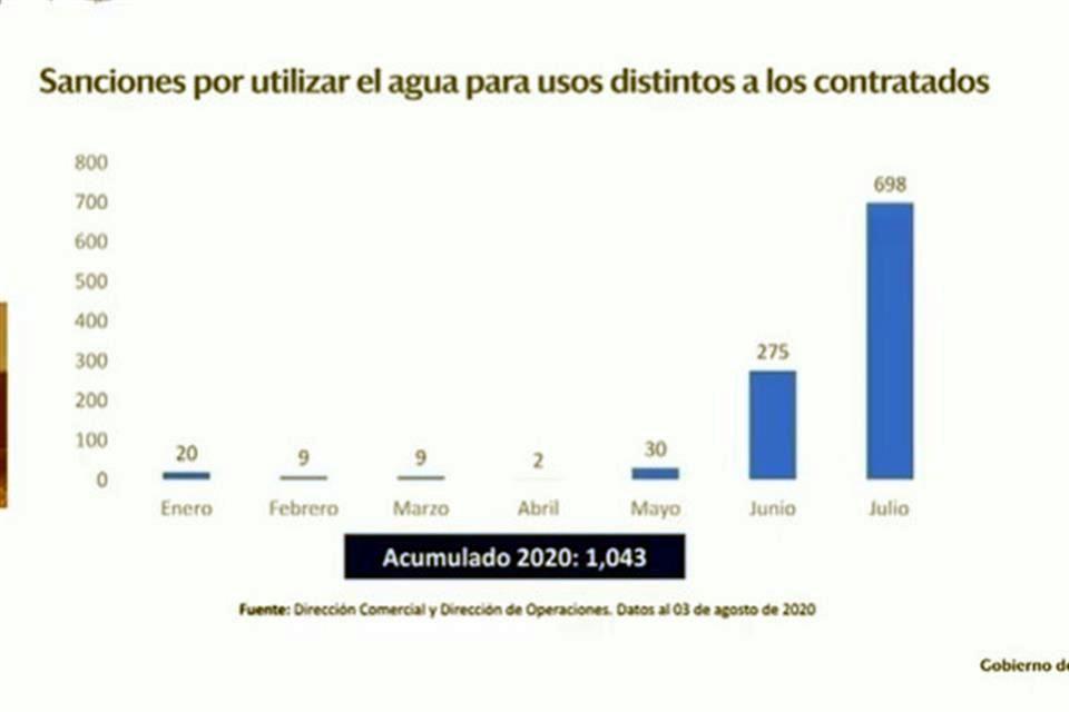 Nuevo León: Extiende AyD restricciones a uso de agua (El Norte)
