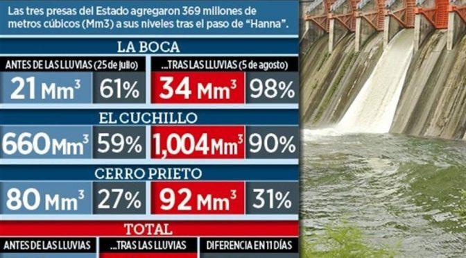 Nuevo León: Deja 'Hanna' abasto de agua para 12 meses (El Norte)