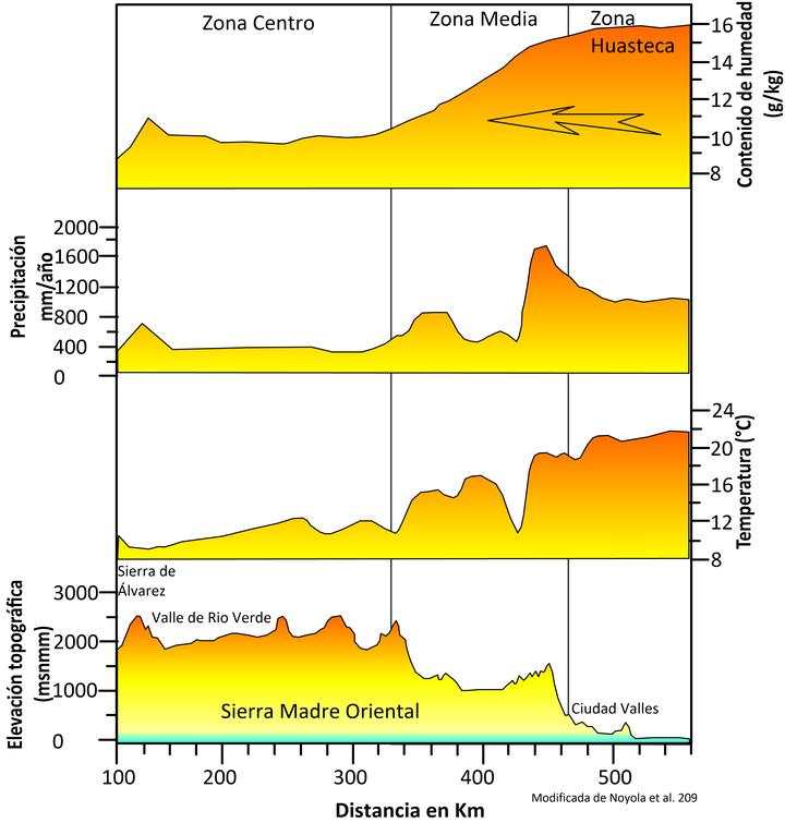 Geociencias Aplicadas a la problemática del agua en el Valle de San Luis Potosí (El Sol de México)