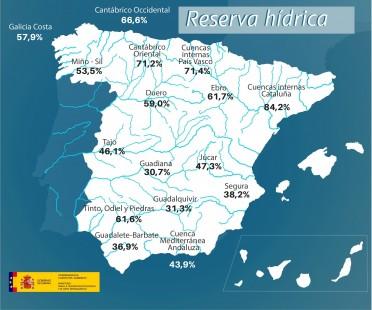 La reserva de agua cae al 45,9 por ciento de su capacidad (efeverde)