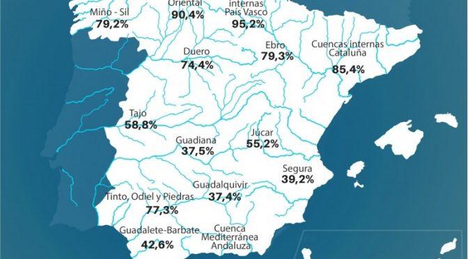 El agua embalsada alcanza ya el 58 % y se acerca a niveles de 2020 (EFE Verde)