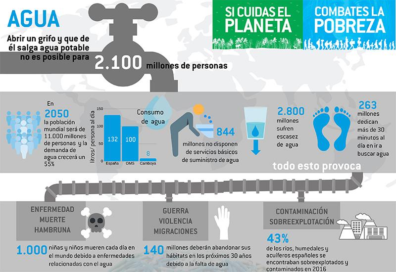 SI CUIDAS EL PLANETA, COMBATES LA POBREZA (Infografía)