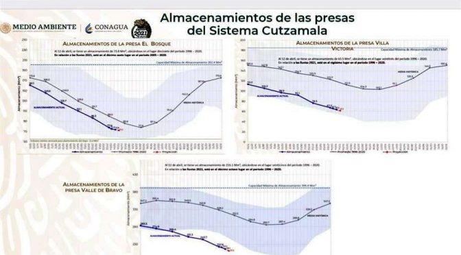 CDMX: Almacenamiento en presas abastecedoras de agua del Sistema Cutzamala, en 45.2 por ciento (IMPACTO.mx)
