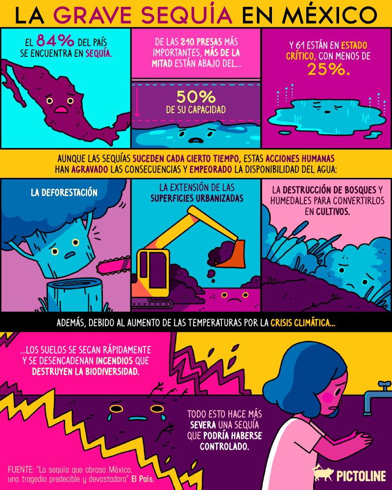 La grave sequía en México (Infografía)