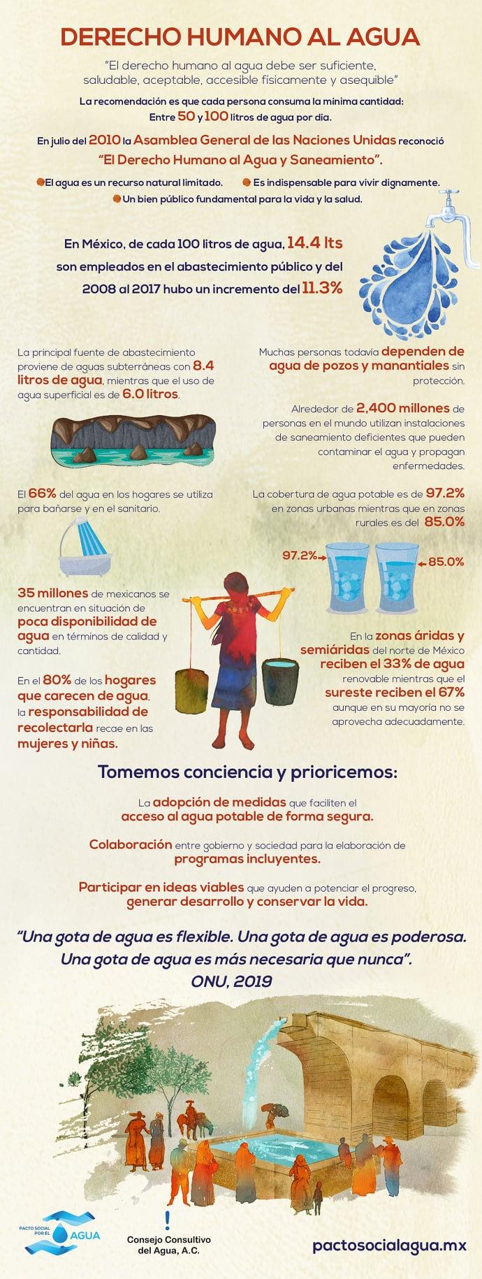 Derecho Humano al Agua (Infografía)